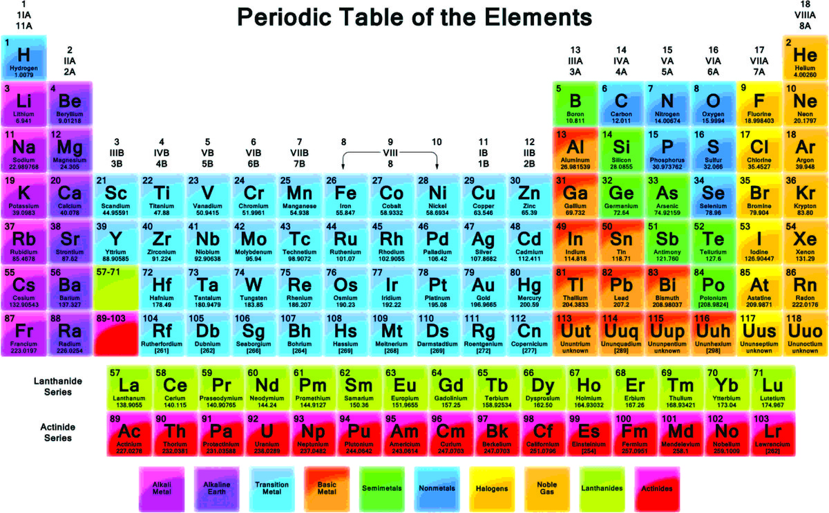 Can you please send me the pic of periodic table of for Periodic table 6 mark question