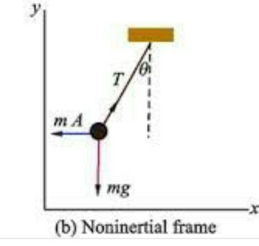 What is non inertial frame of reference???explain it - Brainly.in