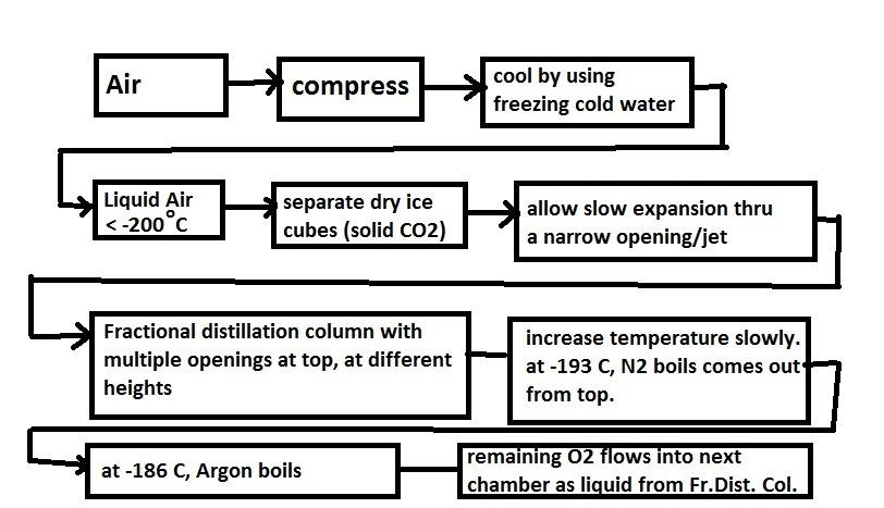 F De Dd C D D A C F on Explain Fractional Distillation Of The Air