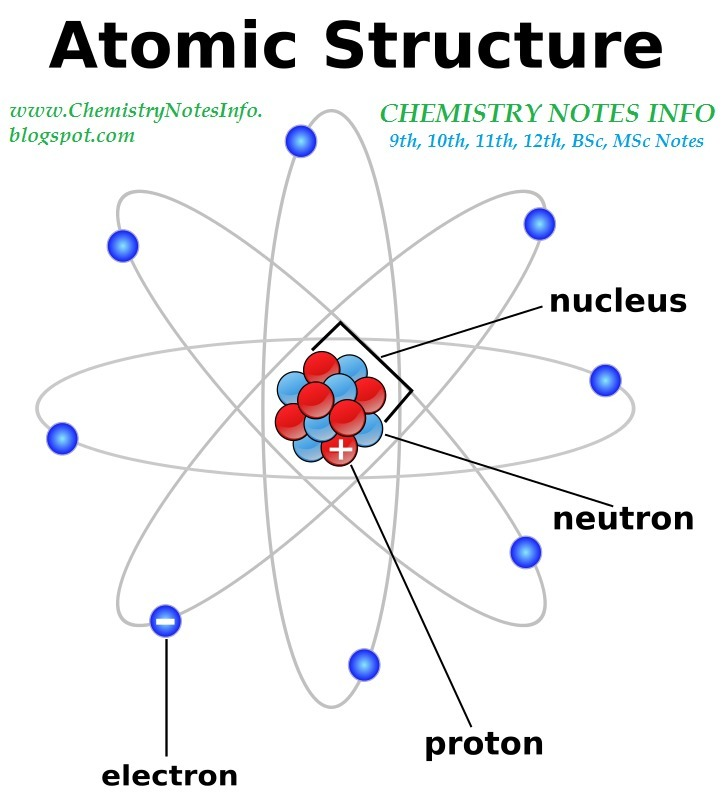 Draw the diagrams for thomsons model of atom brainly download jpg ccuart Choice Image