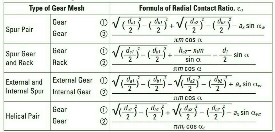The normal contact ratio in helical gear formula - Brainly in