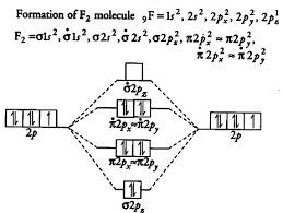 N2 Mo Diagram   O2 Mo Energy Level Diagram Car Wiring Diagrams Explained