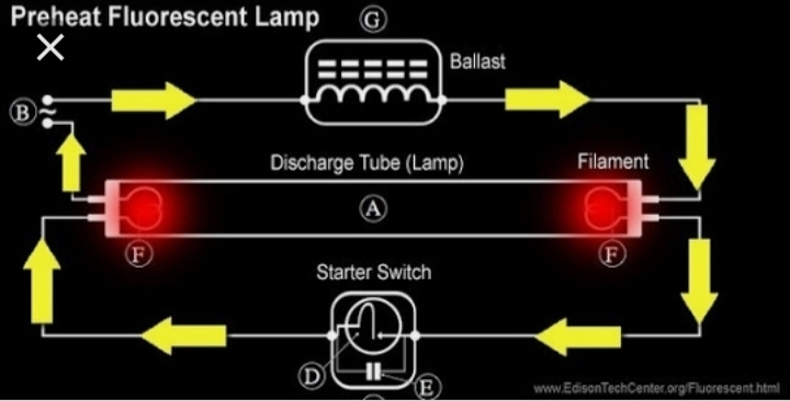 Draw a diagram for testing choke coil using Series Test lamp