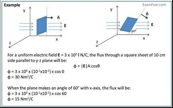 Define electric flux  Write its SI unit  - Brainly in