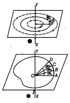 Explain how biot savart lwaw enables one to express amperes