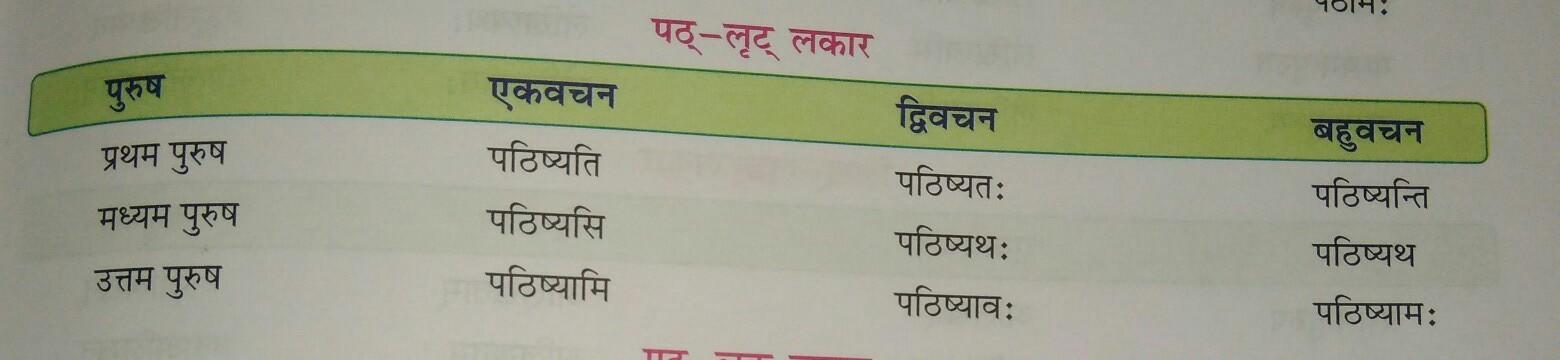 In Sanskrit Path Dhatu Roop In Lrit Lakar Brainly In