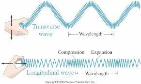Sound Travels In Rocks Form Of Which Waves Longitudinal