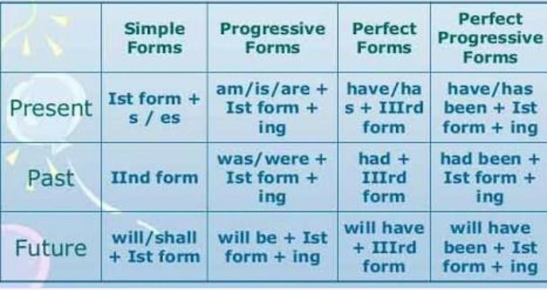 Chart Of Tenses With Examples Brainly In