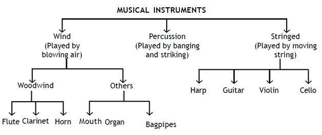 Tree diagram in english wiring diagram services tree diagram of musical instruments in india brainly in rh brainly in tree diagram in english subject tree diagram in english example ccuart Choice Image
