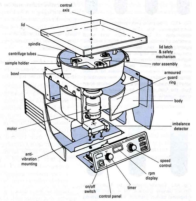 diagram of centrifugation machine brainly in Laser Diagram
