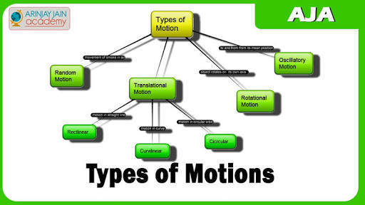 Flow Chart Of Types Of Motion Brainly