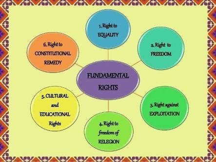 Flow Chart On Fundamental Rights Of Indians Brainly In