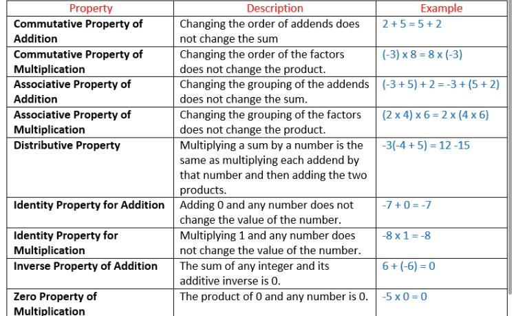 what are properties of integers with examples of class 7 ncert