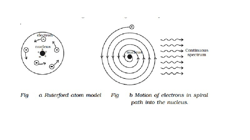 Main postulates of rutherford atomic model and the cause of failure download jpg ccuart Choice Image