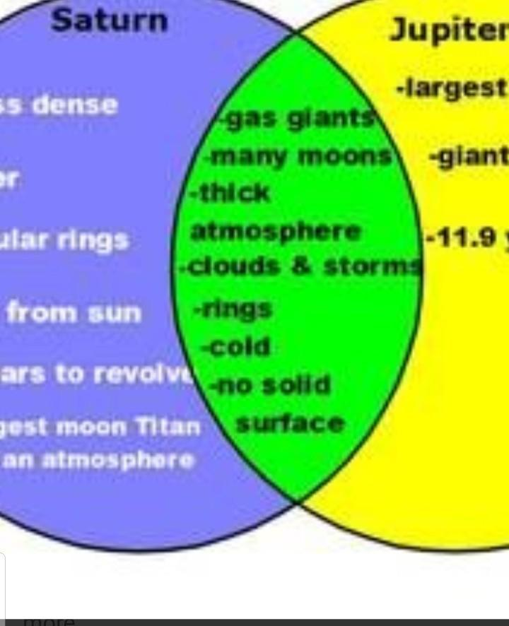 Venn Diagram Of Jupiter And Earth