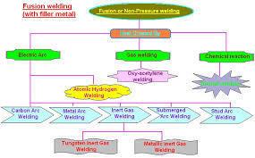 classification of welding process draw flow chart brainly in rh brainly in Application Process Flow Diagram Process Flow Chart