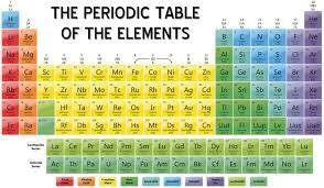 What is periodic table of elements with names brainly download jpeg urtaz Images