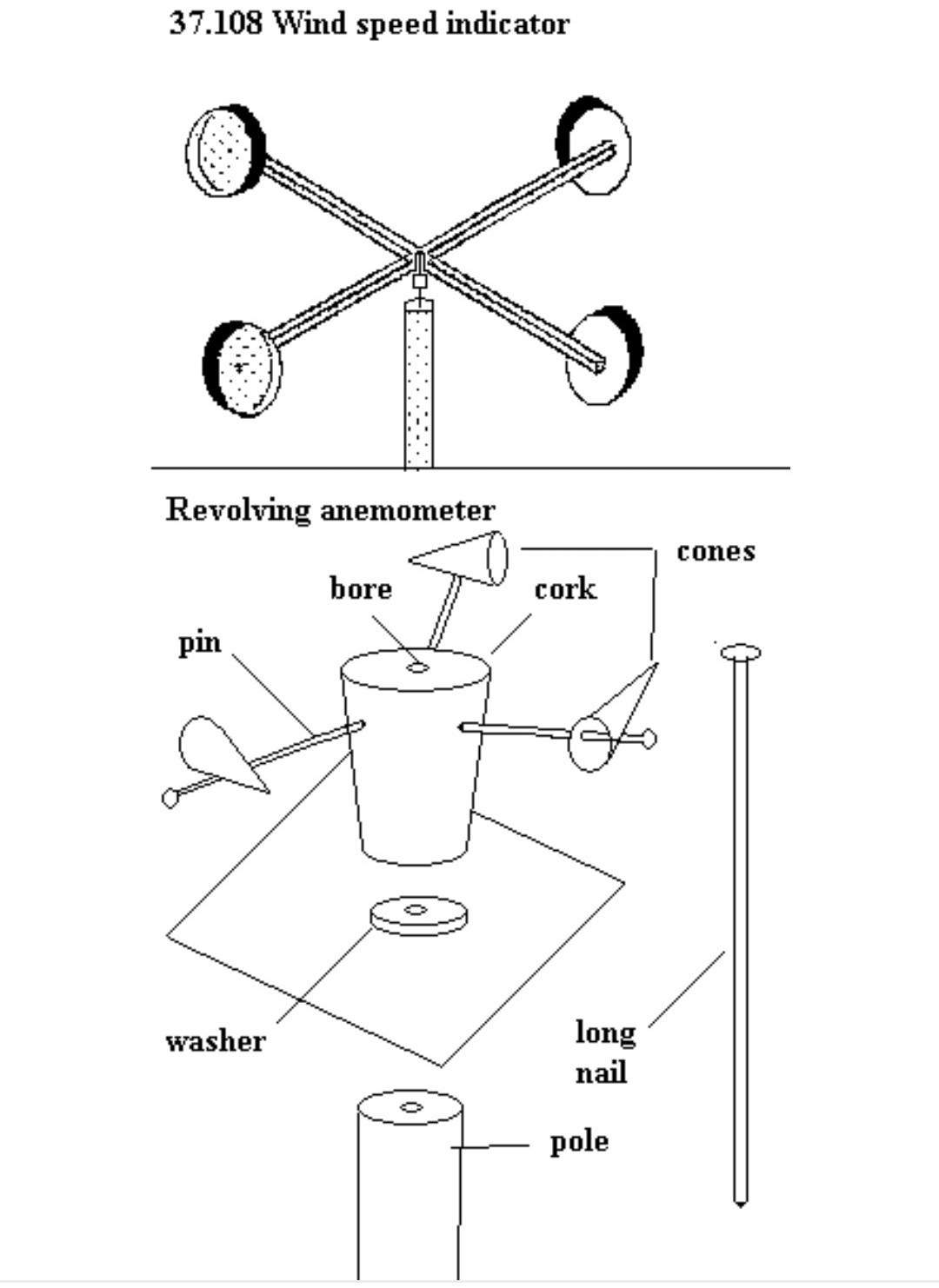 A Labelled Diagram Of An Anemometer