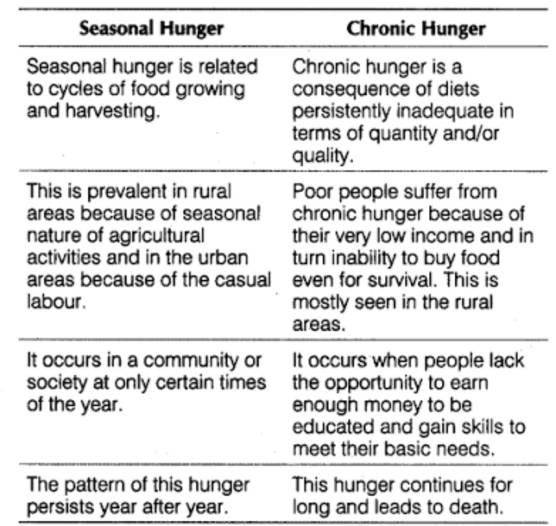 What Is Seasonal Hunger And Chronic Hunger