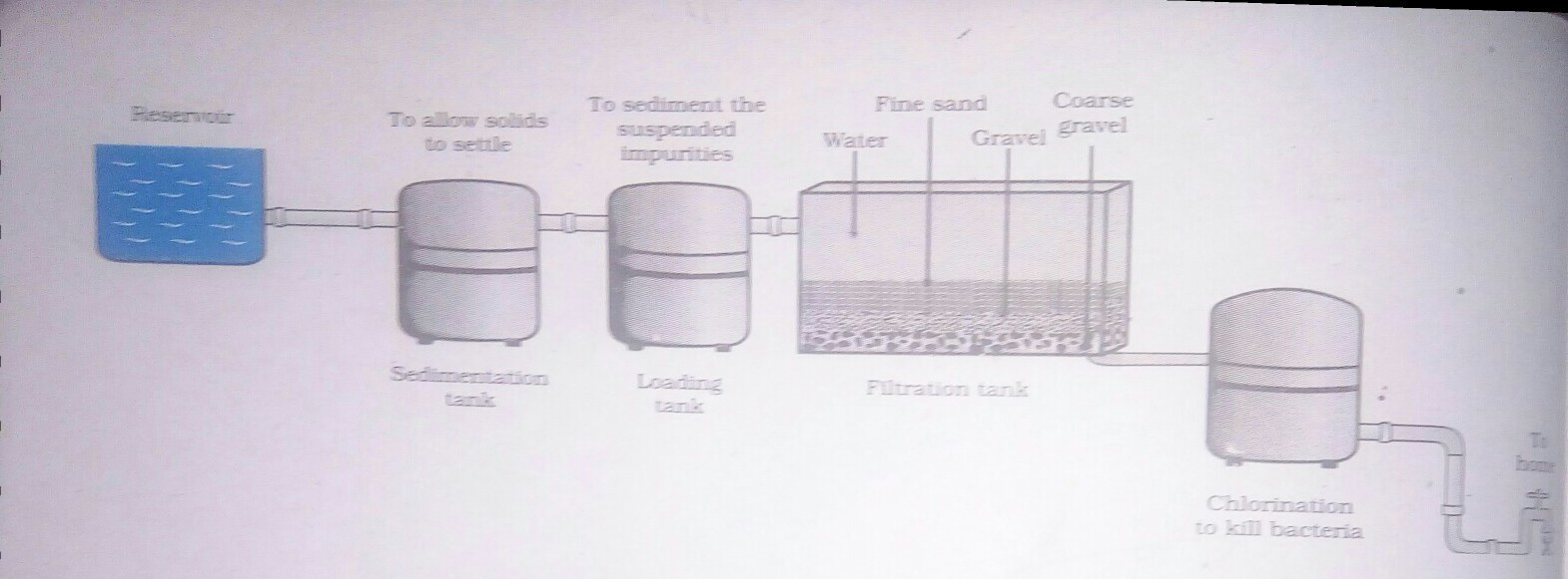 Draw A Flow Diagram To Show The Water Purification System In Water