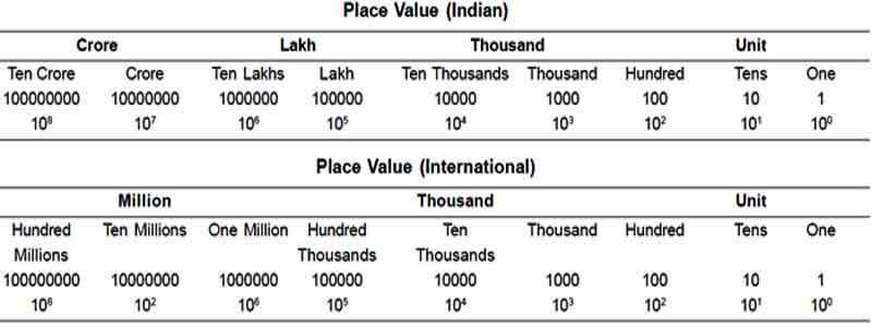 Fill in the blanks: (a) 1 lakh = ______ ten thousand  (b) 1 million