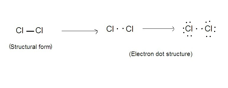 Structural Formula And Electron Dot Structure Of Chlorine