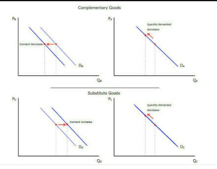 Difference Between Complementary And Supplementary Products Brainly