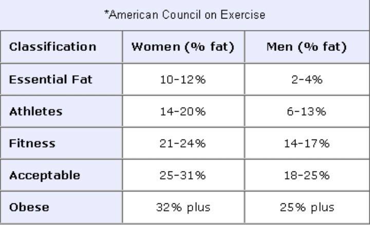 body fat percentage calculator brainly in