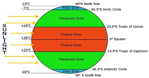 Diagrams Of Heat Zones Of The Earth Brainly