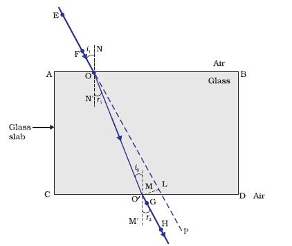Explain The Refraction Of Light Through A Glass Slab With A Neat Ray