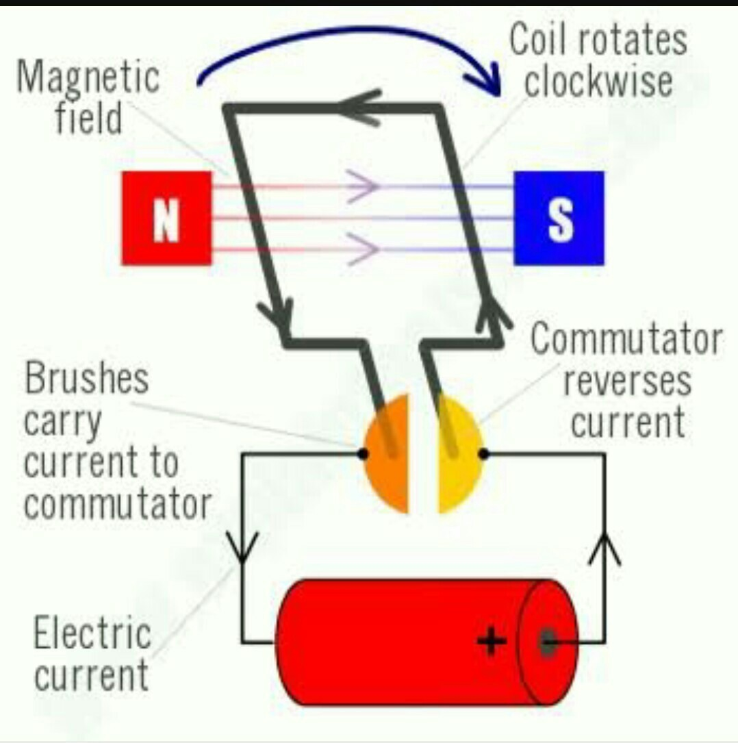 an easy diagram of electric motor please - Brainly in