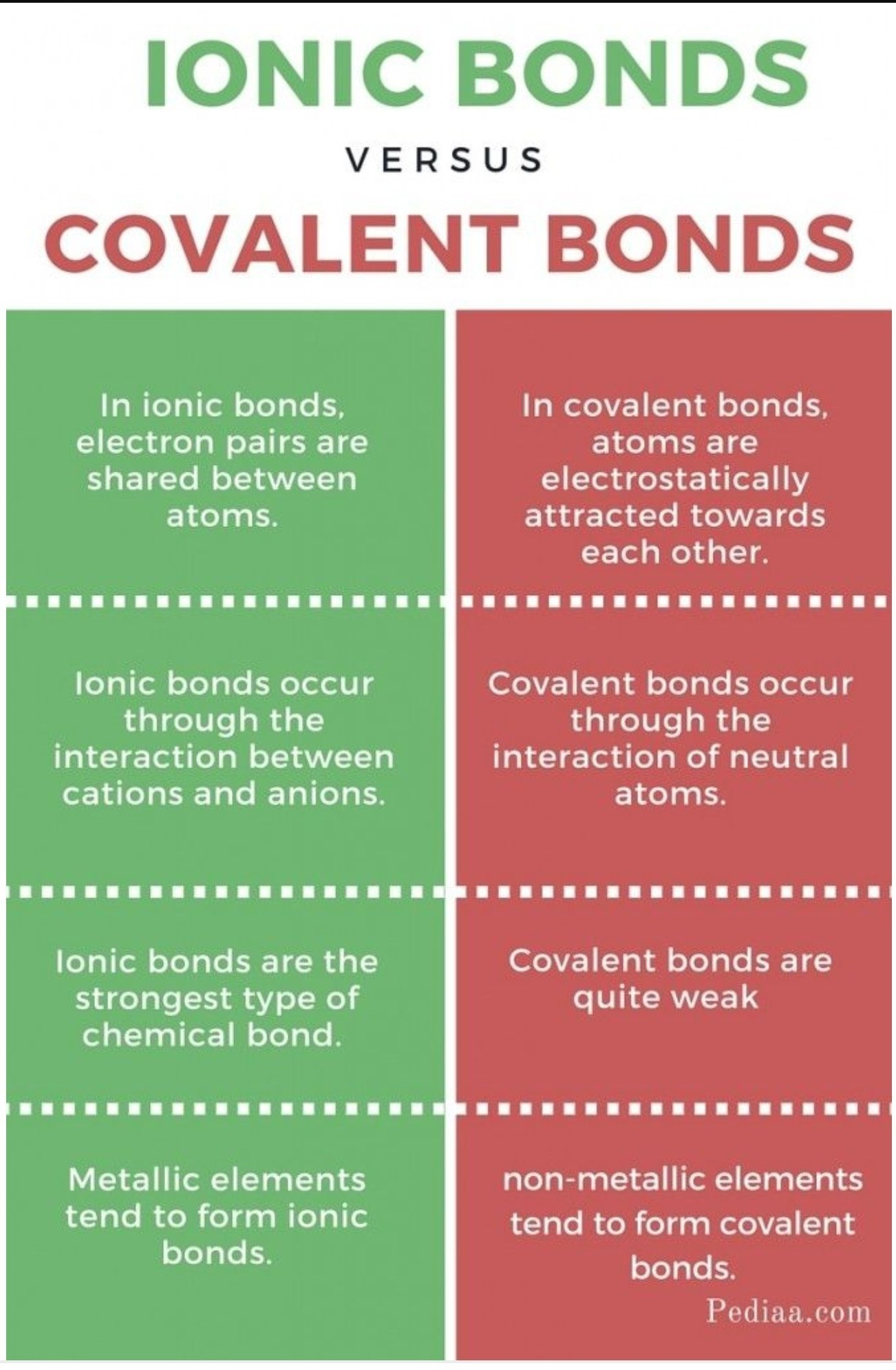 differentiate between ionic compounds and covalent compounds ...
