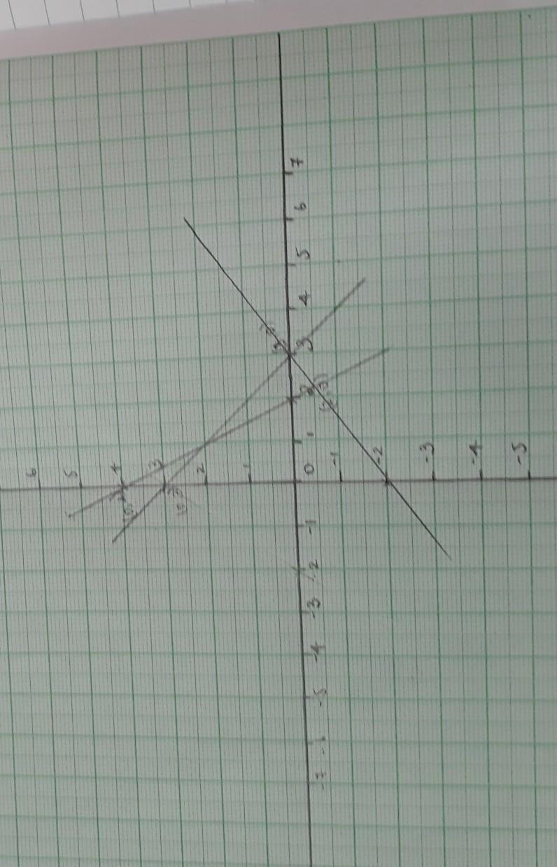 Solve The Following System Of Inequalities Graphically: 2x