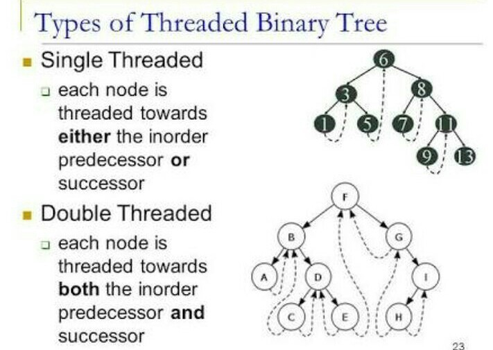 What are the types of threaded binary tree explain with