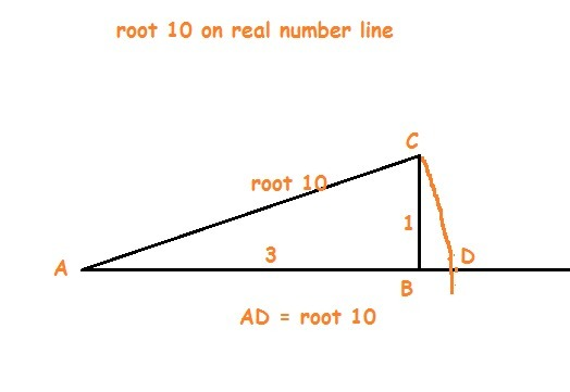 How To Draw Root 10 On Number Line Brainly In