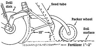 diagram of seed drill brainly in rh brainly in Seed Drill 1800s jethro tull's seed drill diagram
