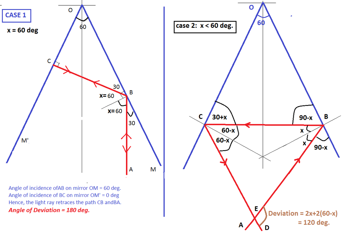 2 Vertical Plane Mirrors At Inclined At An Angle 60 With