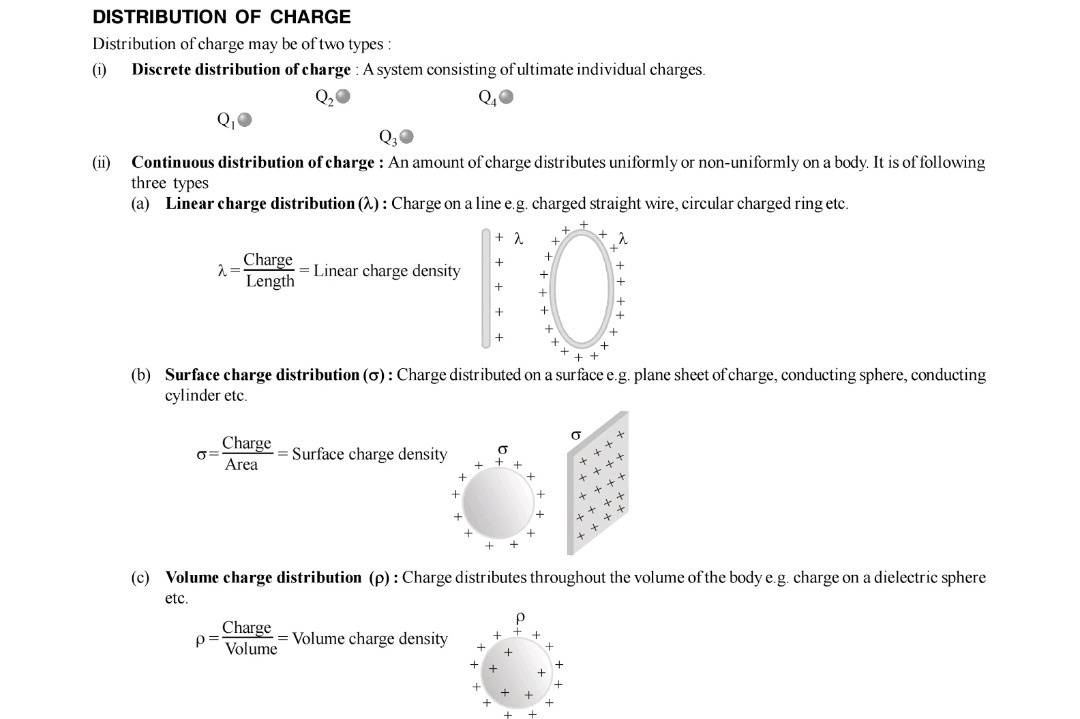 Calculation Of Field Due To Linear Charge Density Examples Brainly