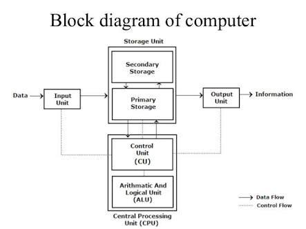 draw block diagram of computer brainly in rh brainly in block diagram of computer motherboard block diagram of computer motherboard