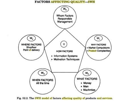 5wh model of factor affecting quality of product and services