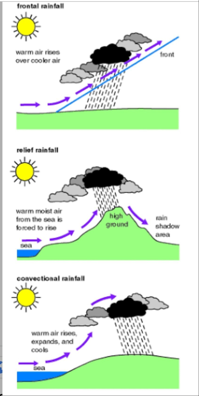 Name The Three Types  U00bbof Rainfall  With The Help Of A Diagram Describe Each Type Of Rainfall