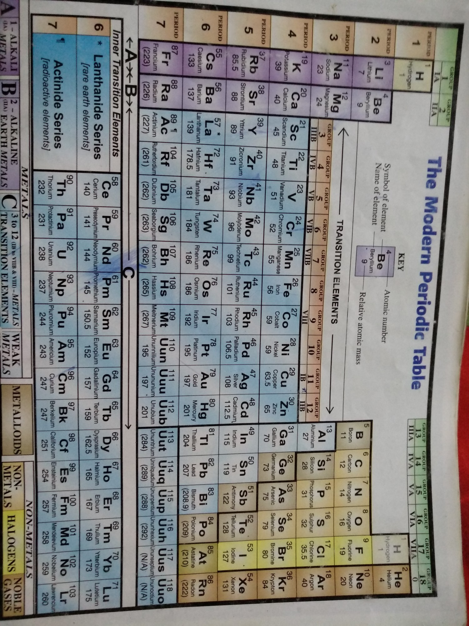 The Periodic Table Of Elements With Names And Symbols Atomic