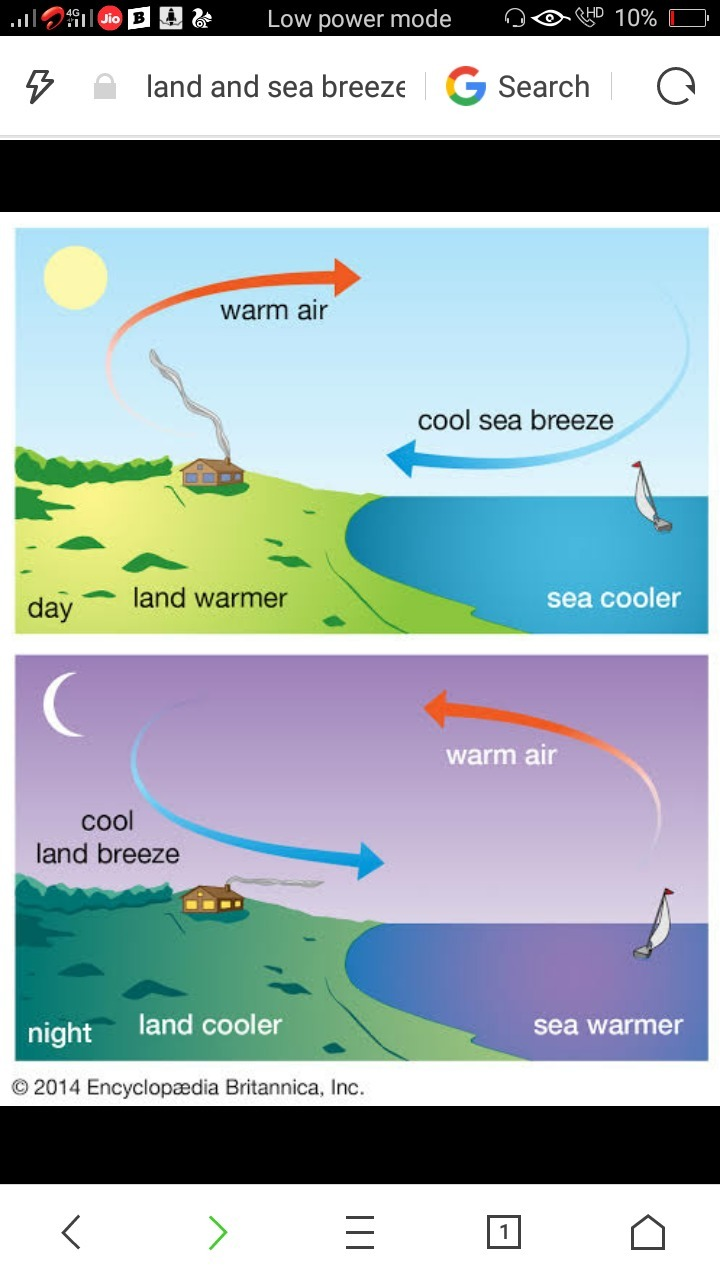 Explain Formation Of Land And Sea Breeze With Diagram