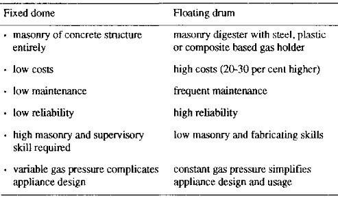 types of biogas