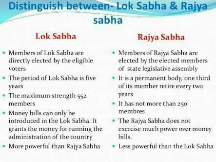 maximum strength of lok sabha