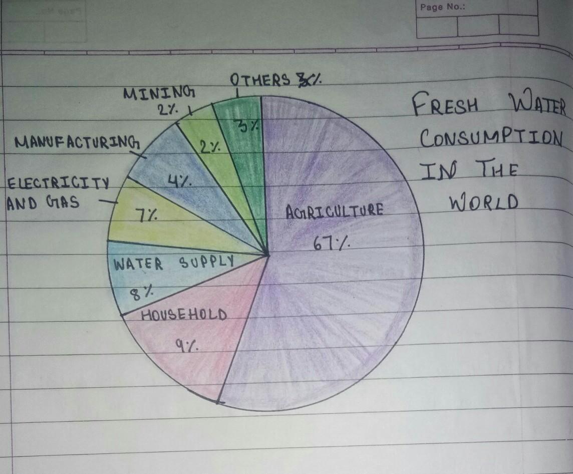 Give Me Piechart On Fresh Water Consumption In The World And Fresh Water Consumption In India Brainly In