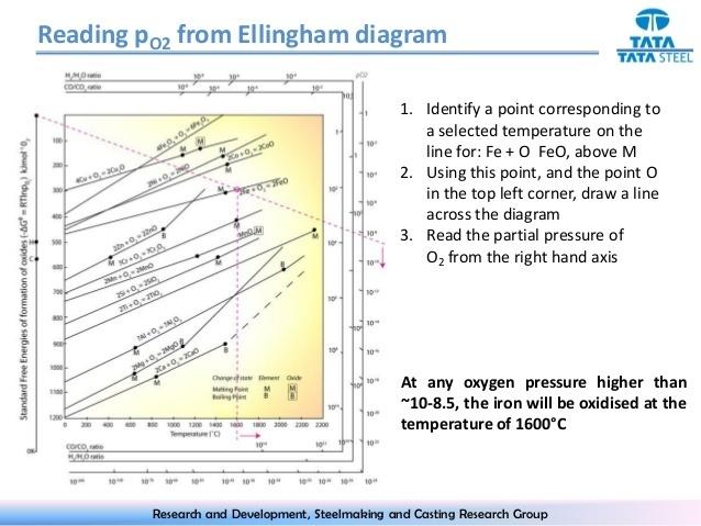 Ellingham diagram explanaiton brainly download jpg ccuart Choice Image