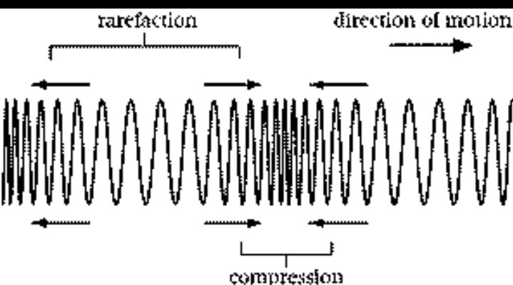Wiring And Diagram  Diagram Of Waves Labeled