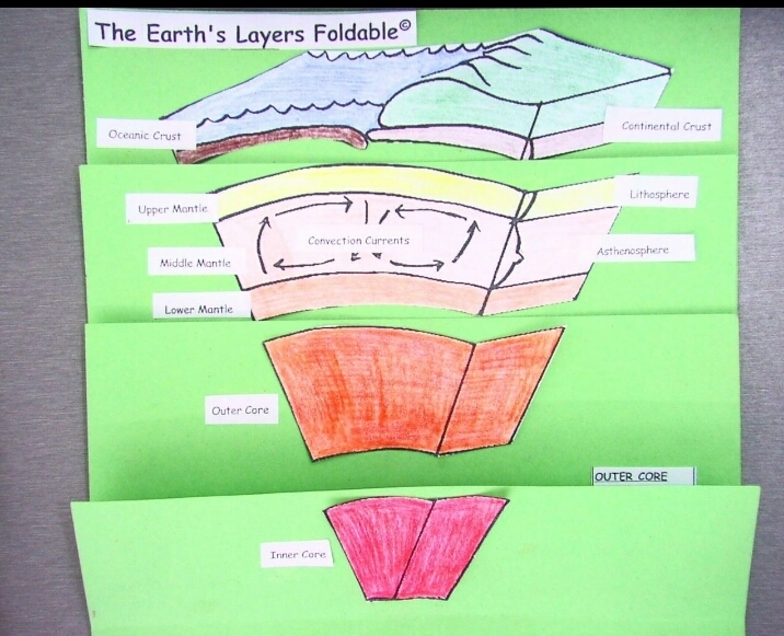 Draw the neat diagram showing layers of earth brainly download jpg ccuart Gallery