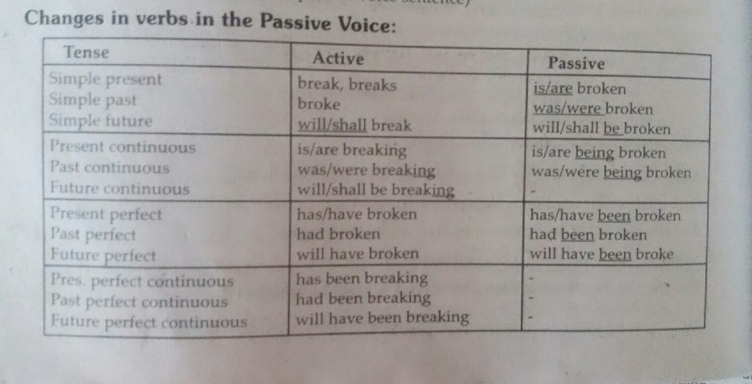 past perfect continuous tense passive voice